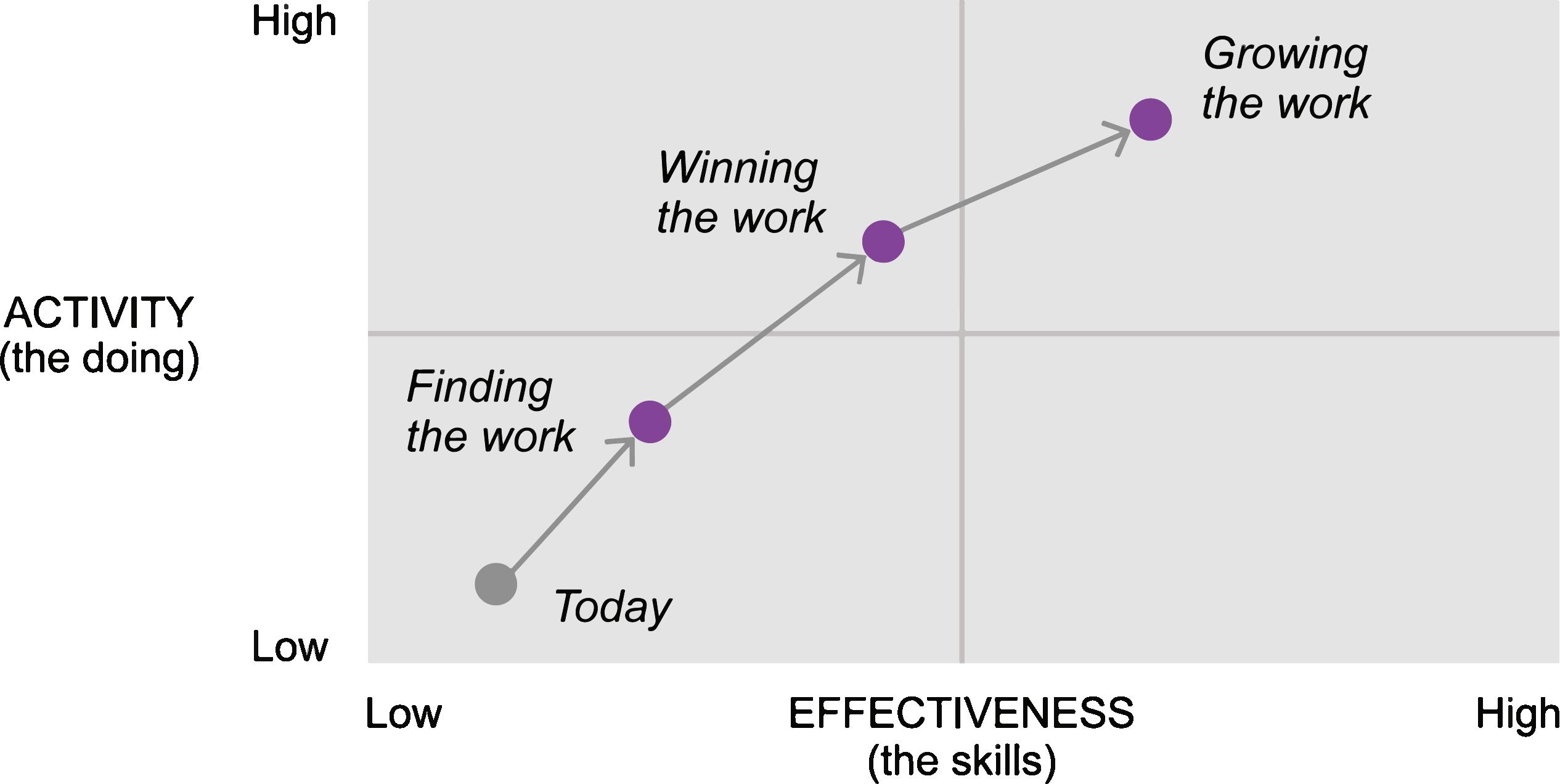 activity-effectiveness-curve@400ppi